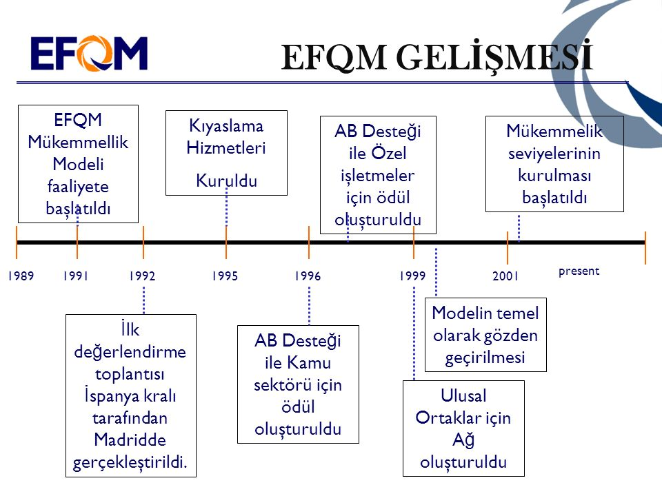 EFQM-e üye olan Ş irketler 750 Members in 2003 56 11 51 87 1 28 67 11 10 11 14 7 9 26 4 7 182 8 1 1 8 2 2 6 4 4 6 3 16 35 40 17 1 1 Cyprus: 2 Malta:1 South Africa: 1 The Netherlands Antilles: 1 United Arab Emirates: 3 Iran : 1