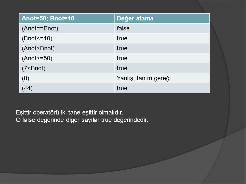 Anot=50; Bnot=10Değer atama (Anot==Bnot)false (Bnot<=10)true (Anot>Bnot)true (Anot>=50)true (7<Bnot)true (0)Yanlış, tanım gereği (44)true Eşittir operatörü iki tane eşittir olmalıdır.
