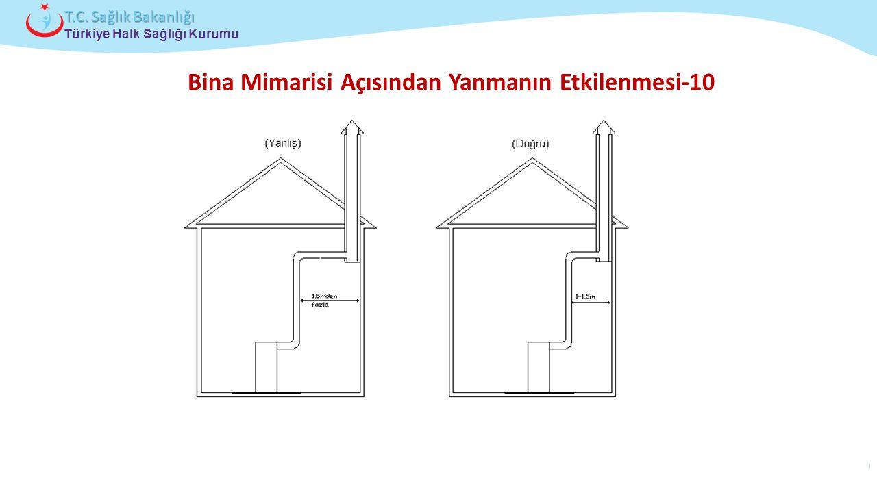 Çocuk ve Ergen Sağlığı Daire Başkanlığı Türkiye Halk Sağlığı Kurumu T.C. Sağlık Bakanlığı Bina Mimarisi Açısından Yanmanın Etkilenmesi-10