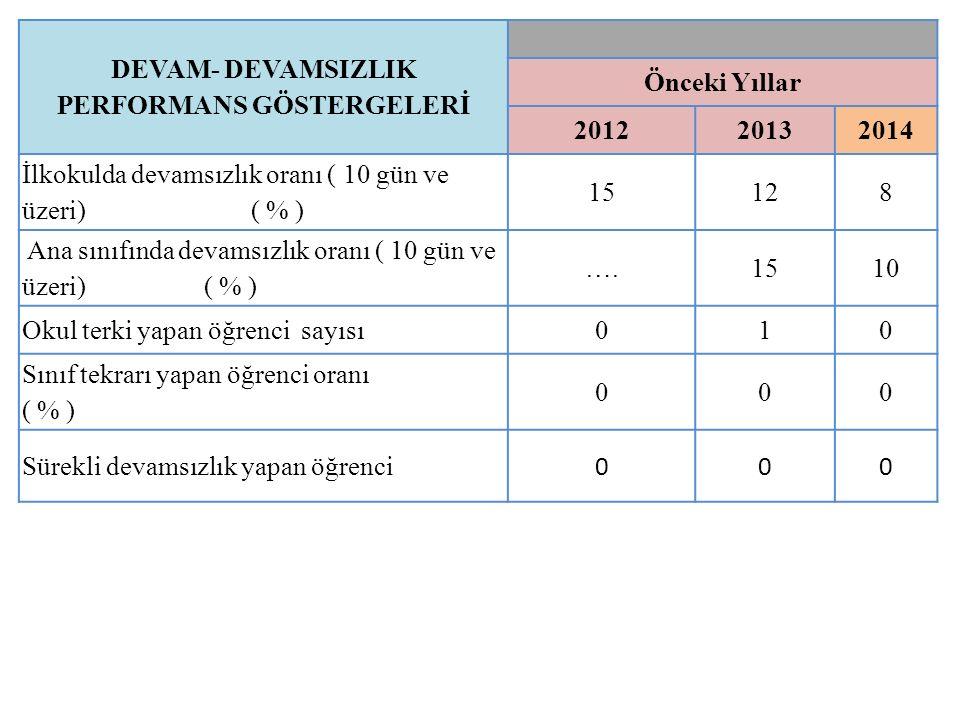 DEVAM- DEVAMSIZLIK PERFORMANS GÖSTERGELERİ Önceki Yıllar 201220132014 İlkokulda devamsızlık oranı ( 10 gün ve üzeri) ( % ) 15128 Ana sınıfında devamsızlık oranı ( 10 gün ve üzeri) ( % ) ….1510 Okul terki yapan öğrenci sayısı 010 Sınıf tekrarı yapan öğrenci oranı ( % ) 000 Sürekli devamsızlık yapan öğrenci 000