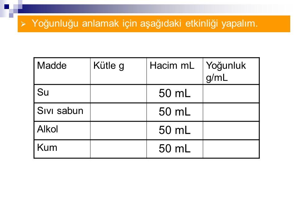  Yoğunluğu anlamak için aşağıdaki etkinliği yapalım. MaddeKütle gHacim mLYoğunluk g/mL Su 50 mL Sıvı sabun 50 mL Alkol 50 mL Kum 50 mL