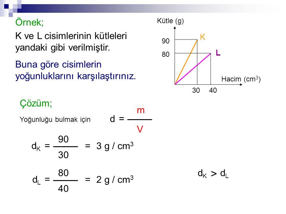K ve L cisimlerinin kütleleri yandaki gibi verilmiştir. Buna göre cisimlerin yoğunluklarını karşılaştırınız. 80 90 3040 Hacim (cm 3 ) Kütle (g) K L Çö