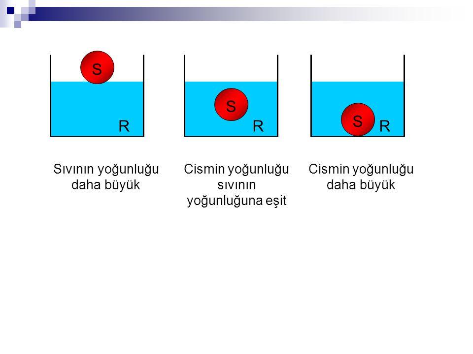 R S R S R S Sıvının yoğunluğu daha büyük Cismin yoğunluğu sıvının yoğunluğuna eşit Cismin yoğunluğu daha büyük