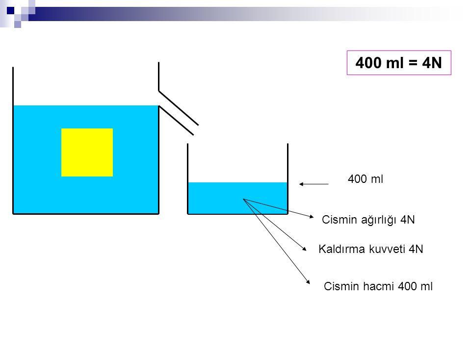 400 ml 400 ml = 4N Cismin hacmi 400 ml Kaldırma kuvveti 4N Cismin ağırlığı 4N