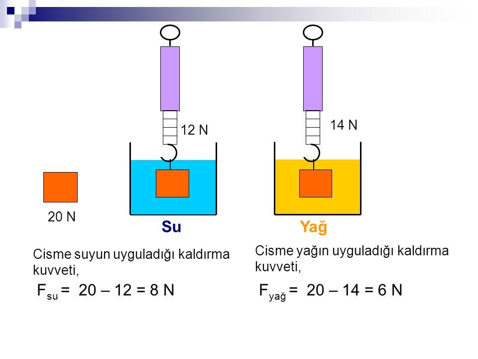 12 N 14 N SuYağ Cisme suyun uyguladığı kaldırma kuvveti, Cisme yağın uyguladığı kaldırma kuvveti, F yağ = 20 – 14 = 6 N 20 N F su = 20 – 12 = 8 N