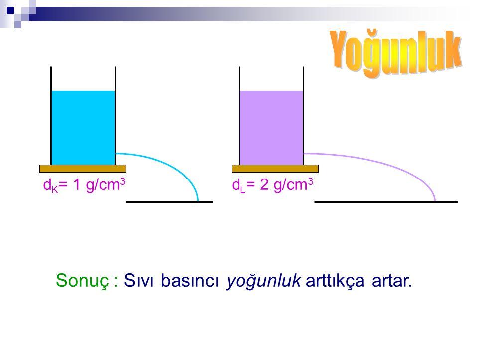 d K = 1 g/cm 3 d L = 2 g/cm 3 Sonuç : Sıvı basıncı yoğunluk arttıkça artar.
