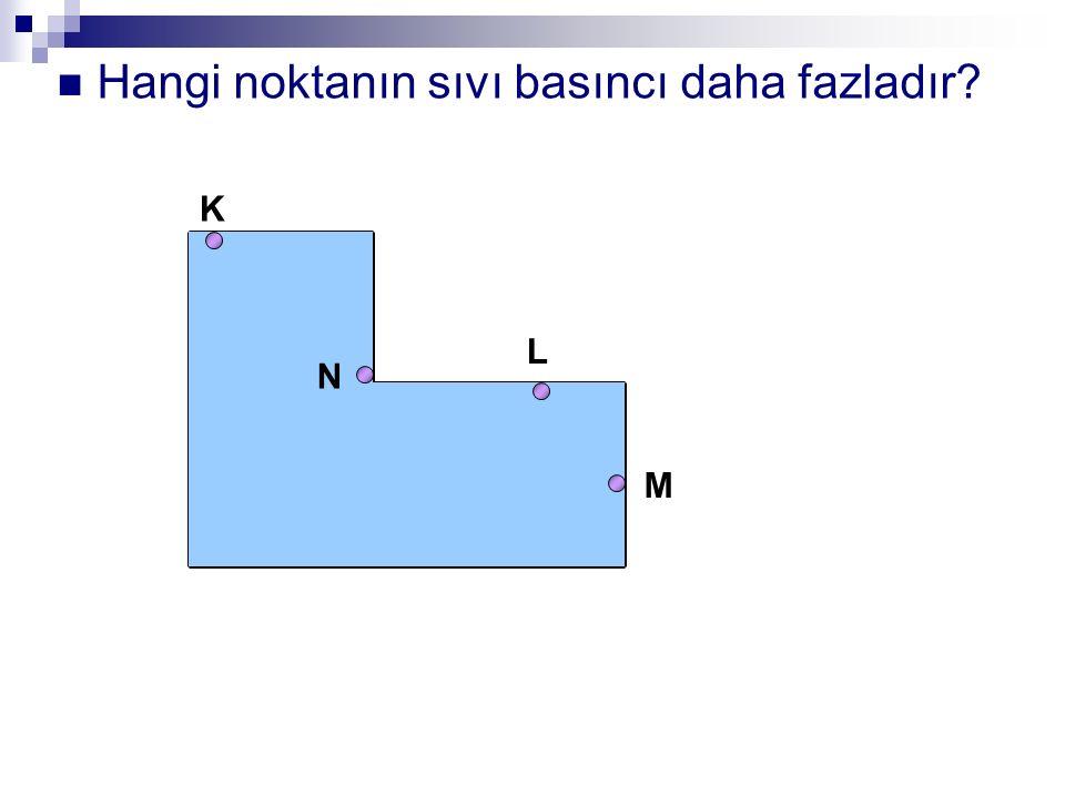 Hangi noktanın sıvı basıncı daha fazladır? K L N M