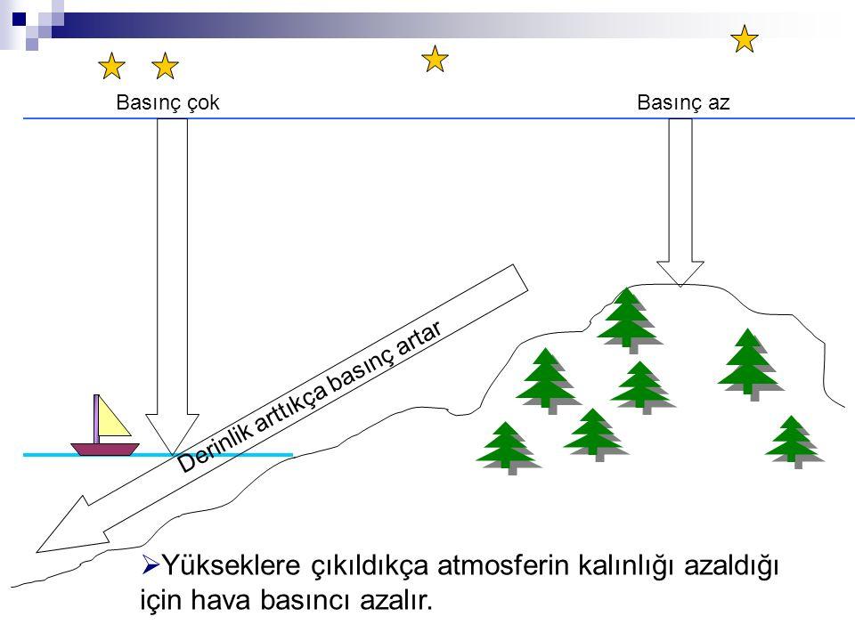  Yükseklere çıkıldıkça atmosferin kalınlığı azaldığı için hava basıncı azalır. Basınç çokBasınç az Derinlik arttıkça basınç artar