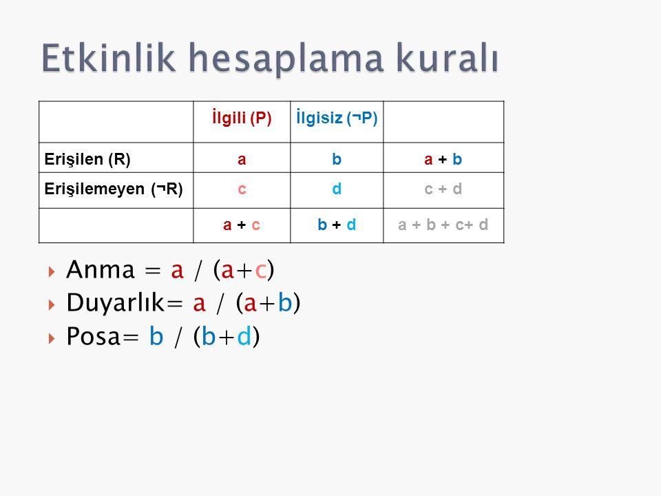 Anma = a / (a+c)  Duyarlık= a / (a+b)  Posa= b / (b+d) İlgili (P)İlgisiz (¬P) Erişilen (R)aba + b Erişilemeyen (¬R)cdc + d a + cb + da + b + c+ d