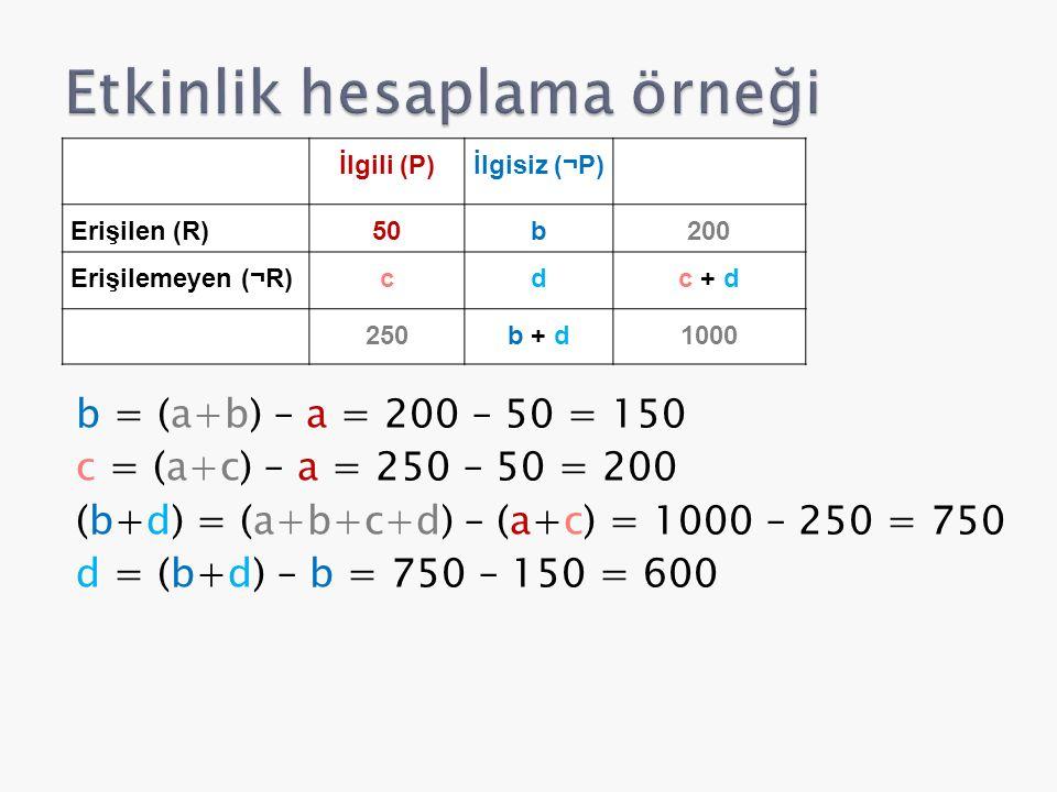 b = (a+b) – a = 200 – 50 = 150 c = (a+c) – a = 250 – 50 = 200 (b+d) = (a+b+c+d) – (a+c) = 1000 – 250 = 750 d = (b+d) – b = 750 – 150 = 600 İlgili (P)İlgisiz (¬P) Erişilen (R)50b200 Erişilemeyen (¬R)cdc + d 250b + d1000