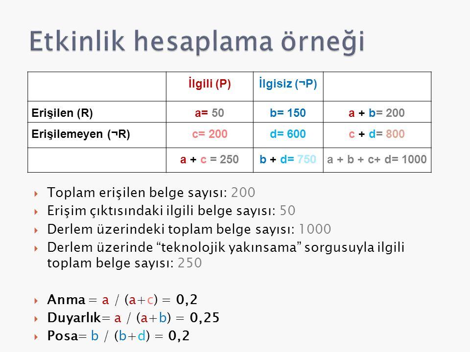  Toplam erişilen belge sayısı: 200  Erişim çıktısındaki ilgili belge sayısı: 50  Derlem üzerindeki toplam belge sayısı: 1000  Derlem üzerinde teknolojik yakınsama sorgusuyla ilgili toplam belge sayısı: 250  Anma = a / (a+c) = 0,2  Duyarlık= a / (a+b) = 0,25  Posa= b / (b+d) = 0,2 İlgili (P)İlgisiz (¬P) Erişilen (R)a= 50b= 150a + b= 200 Erişilemeyen (¬R)c= 200d= 600c + d= 800 a + c = 250b + d= 750a + b + c+ d= 1000