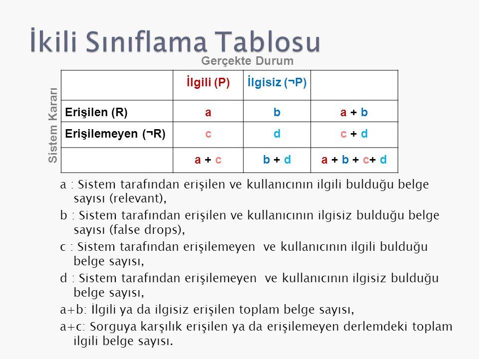  Bir sistemin etkinliği çoğunlukla anma ve duyarlık değerleri ile ifade edilir.