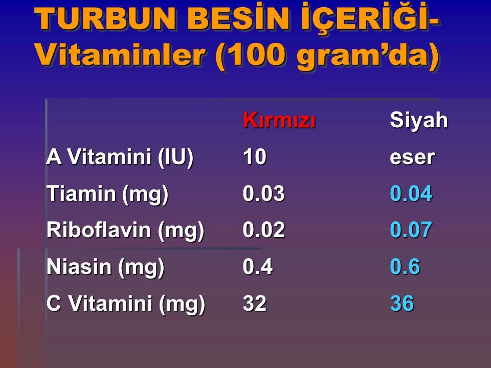 TURBUN BESİN İÇERİĞİ- Vitaminler (100 gram'da) KırmızıSiyah A Vitamini (IU)10eser Tiamin (mg)0.030.04 Riboflavin (mg)0.020.07 Niasin (mg)0.40.6 C Vita