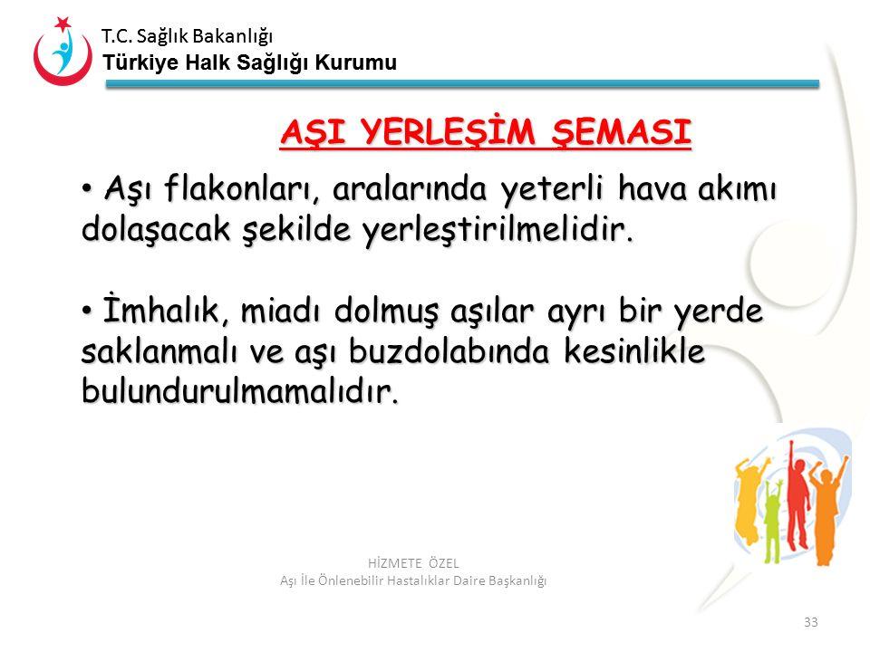T.C. Sağlık Bakanlığı Türkiye Halk Sağlığı Kurumu T.C. Sağlık Bakanlığı Türkiye Halk Sağlığı Kurumu 33 HİZMETE ÖZEL Aşı İle Önlenebilir Hastalıklar Da