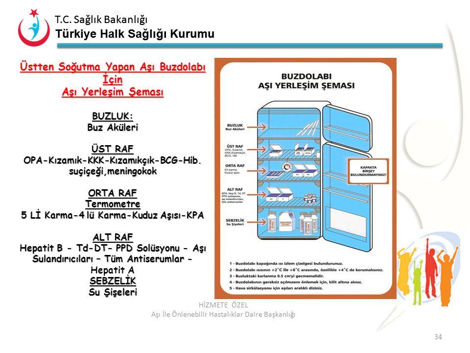 T.C. Sağlık Bakanlığı Türkiye Halk Sağlığı Kurumu T.C. Sağlık Bakanlığı Türkiye Halk Sağlığı Kurumu 34 HİZMETE ÖZEL Aşı İle Önlenebilir Hastalıklar Da