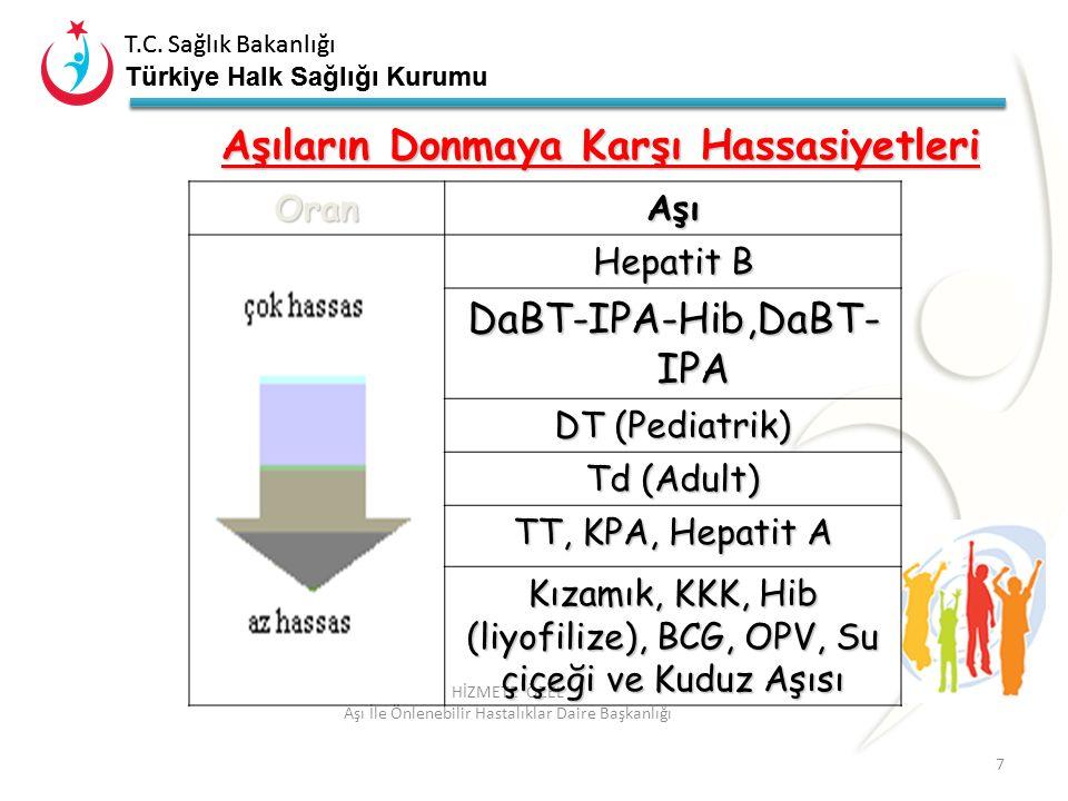 T.C. Sağlık Bakanlığı Türkiye Halk Sağlığı Kurumu T.C. Sağlık Bakanlığı Türkiye Halk Sağlığı Kurumu 7 HİZMETE ÖZEL Aşı İle Önlenebilir Hastalıklar Dai