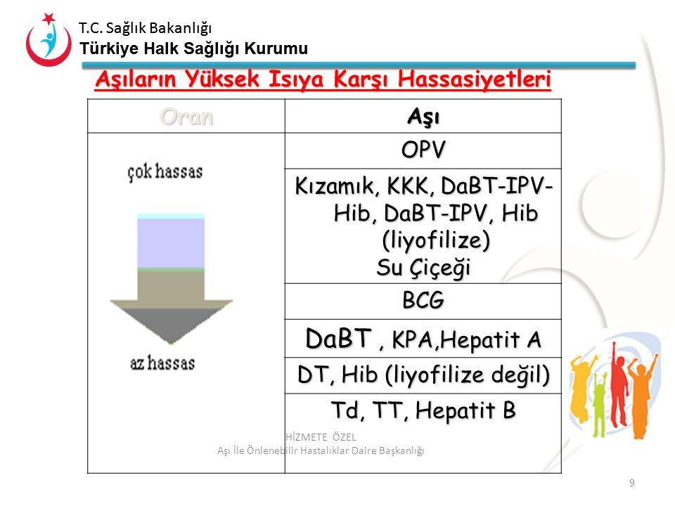 T.C. Sağlık Bakanlığı Türkiye Halk Sağlığı Kurumu T.C. Sağlık Bakanlığı Türkiye Halk Sağlığı Kurumu 9 HİZMETE ÖZEL Aşı İle Önlenebilir Hastalıklar Dai