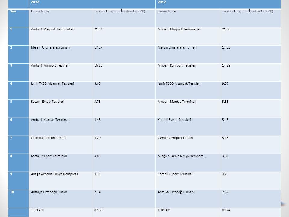 20132012 SıraLiman TesisiToplam Elleçleme İçindeki Oran(%)Liman TesisiToplam Elleçleme İçindeki Oran(%) 1Ambarlı Marport Terminalleri21,34Ambarlı Marp