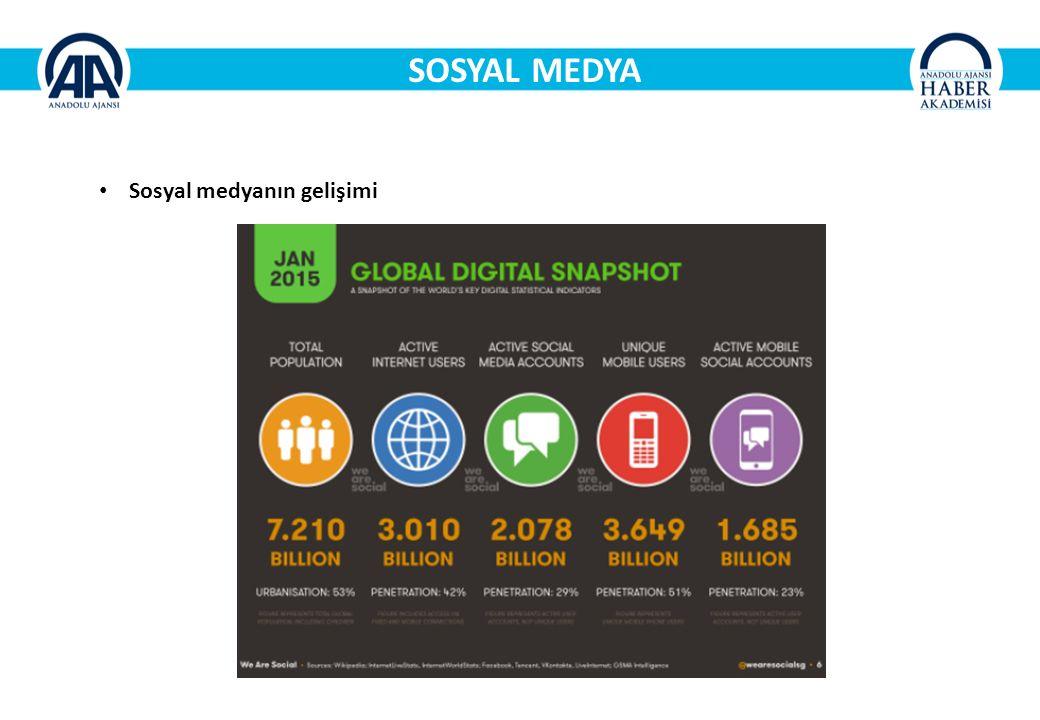 SOSYAL MEDYA Sosyal medyanın gelişimi