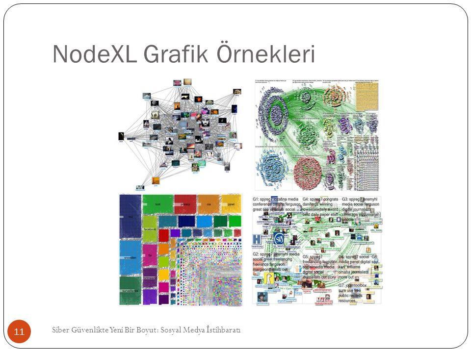 NodeXL Grafik Örnekleri Siber Güvenlikte Yeni Bir Boyut: Sosyal Medya İ stihbaratı 11