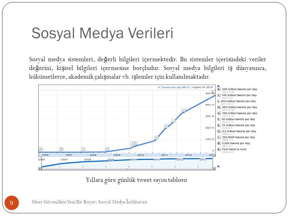 Sosyal Medya Verileri Siber Güvenlikte Yeni Bir Boyut: Sosyal Medya İ stihbaratı 9 Yıllara göre günlük tweet sayısı tablosu Sosyal medya sistemleri, d