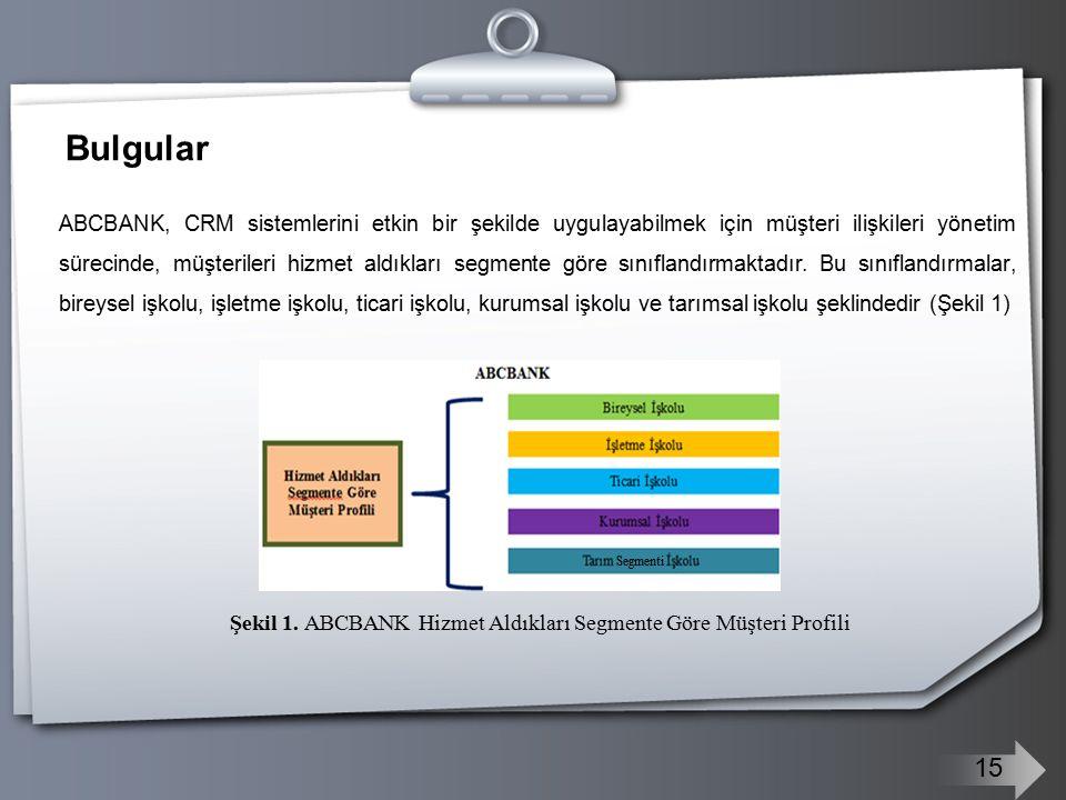 Bulgular ABCBANK, CRM sistemlerini etkin bir şekilde uygulayabilmek için müşteri ilişkileri yönetim sürecinde, müşterileri hizmet aldıkları segmente g
