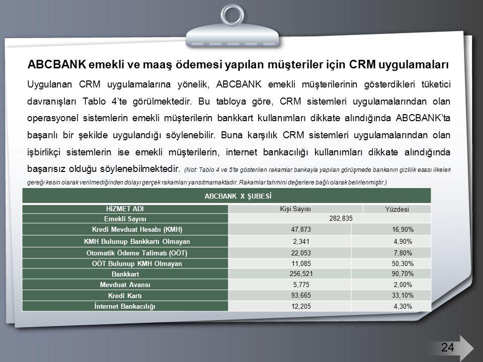 ABCBANK emekli ve maaş ödemesi yapılan müşteriler için CRM uygulamaları Uygulanan CRM uygulamalarına yönelik, ABCBANK emekli müşterilerinin gösterdikleri tüketici davranışları Tablo 4'te görülmektedir.
