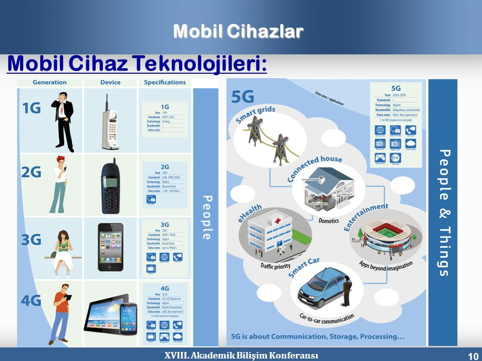 XVIII. Akademik Bilişim Konferansı 10 Mobil Cihazlar Mobil Cihaz Teknolojileri: tanım
