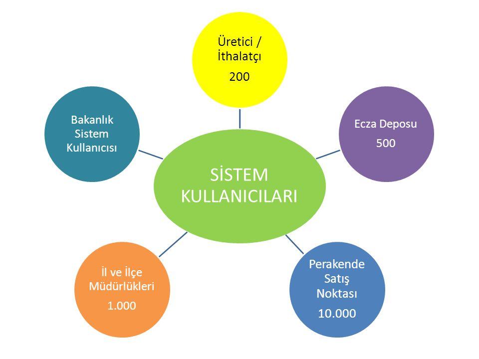 SİSTEM KULLANICILARI Üretici / İthalatçı 200 Ecza Deposu 500 Perakende Satış Noktası 10.000 İl ve İlçe Müdürlükleri 1.000 Bakanlık Sistem Kullanıcısı