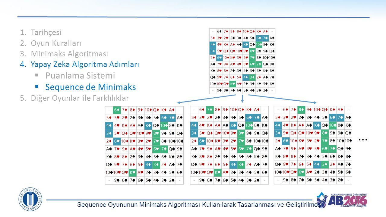 Sequence Oyununun Minimaks Algoritması Kullanılarak Tasarlanması ve Geliştirilmesi 1.Tarihçesi 2.Oyun Kuralları 3.Minimaks Algoritması 4.Yapay Zeka Al
