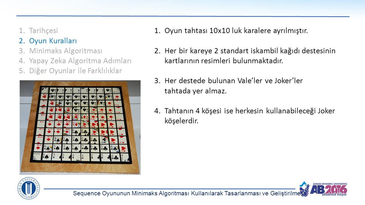 1.Tarihçesi 2.Oyun Kuralları 3.Minimaks Algoritması 4.Yapay Zeka Algoritma Adımları 5.Diğer Oyunlar ile Farklılıklar 1.Oyun tahtası 10x10 luk karalere