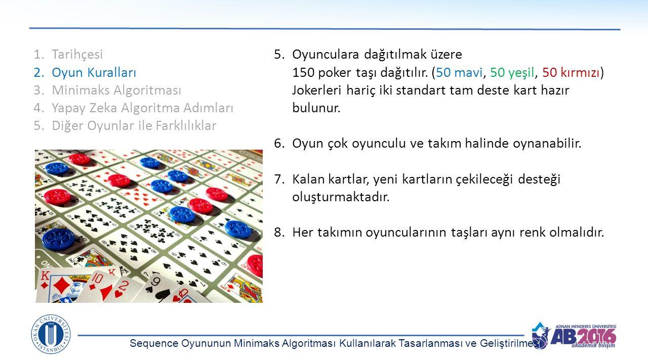 1.Tarihçesi 2.Oyun Kuralları 3.Minimaks Algoritması 4.Yapay Zeka Algoritma Adımları 5.Diğer Oyunlar ile Farklılıklar 5.Oyunculara dağıtılmak üzere 150