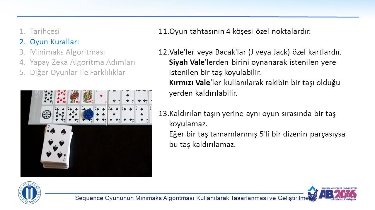 1.Tarihçesi 2.Oyun Kuralları 3.Minimaks Algoritması 4.Yapay Zeka Algoritma Adımları 5.Diğer Oyunlar ile Farklılıklar 11.Oyun tahtasının 4 köşesi özel
