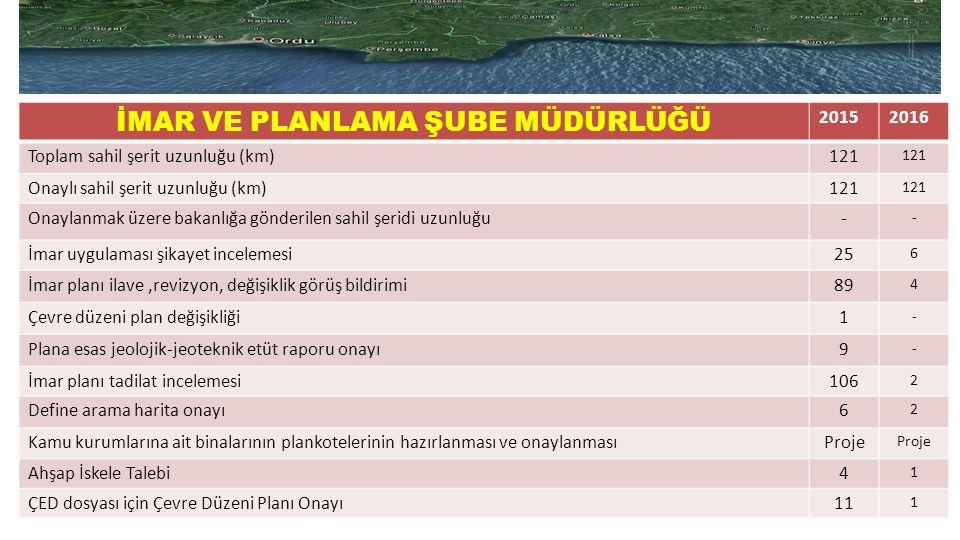 İMAR VE PLANLAMA ŞUBE MÜDÜRLÜĞÜ 20152016 Toplam sahil şerit uzunluğu (km)121 Onaylı sahil şerit uzunluğu (km)121 Onaylanmak üzere bakanlığa gönderilen sahil şeridi uzunluğu- - İmar uygulaması şikayet incelemesi25 6 İmar planı ilave,revizyon, değişiklik görüş bildirimi89 4 Çevre düzeni plan değişikliği1 - Plana esas jeolojik-jeoteknik etüt raporu onayı9 - İmar planı tadilat incelemesi106 2 Define arama harita onayı6 2 Kamu kurumlarına ait binalarının plankotelerinin hazırlanması ve onaylanmasıProje Ahşap İskele Talebi4 1 ÇED dosyası için Çevre Düzeni Planı Onayı11 1