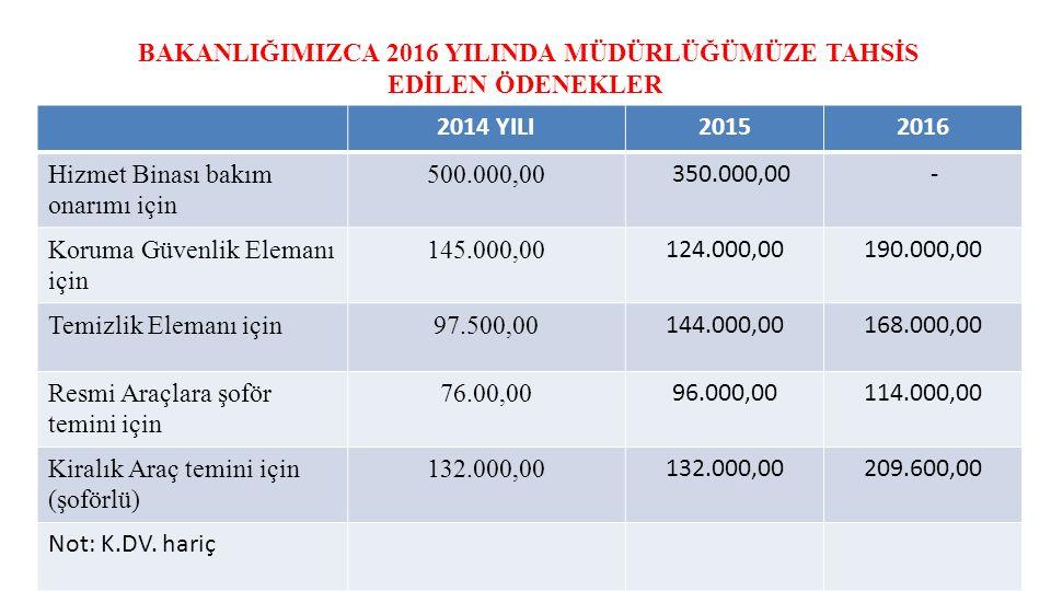 2014 YILI20152016 Hizmet Binası bakım onarımı için 500.000,00 350.000,00 - Koruma Güvenlik Elemanı için 145.000,00 124.000,00190.000,00 Temizlik Elema
