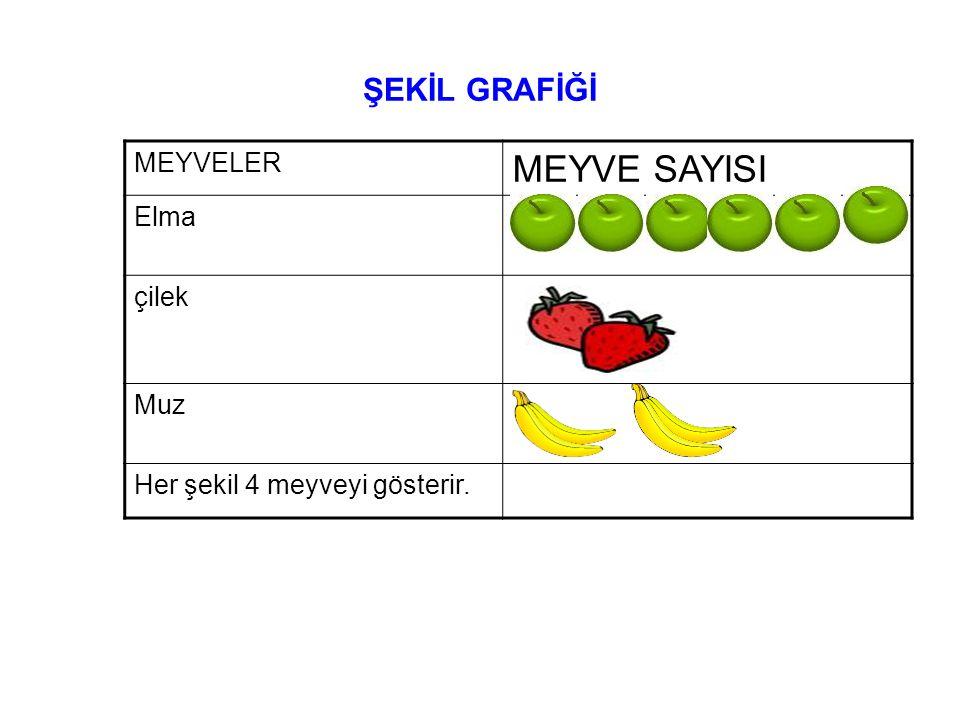ŞEKİL GRAFİĞİ MEYVELER MEYVE SAYISI Elma çilek Muz Her şekil 4 meyveyi gösterir.