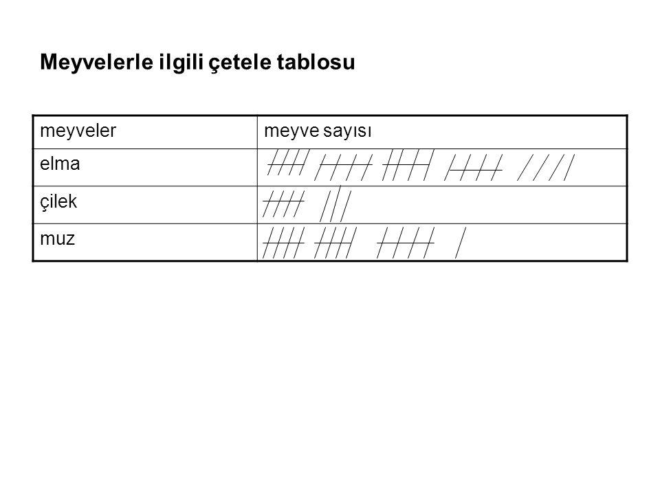 SIKLIK TABLOSU Bir grafiğin oluşması için toplanan verilerin sayısal olarak rakamlarla tabloya yazılmasına sıklık tablosu denir.
