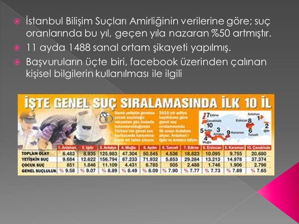  İstanbul Bilişim Suçları Amirliğinin verilerine göre; suç oranlarında bu yıl, geçen yıla nazaran %50 artmıştır.  11 ayda 1488 sanal ortam şikayeti