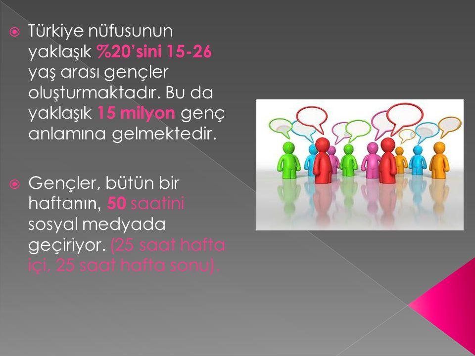  Türkiye nüfusunun yaklaşık %20'sini 15-26 yaş arası gençler oluşturmaktadır. Bu da yaklaşık 15 milyon genç anlamına gelmektedir.  Gençler, bütün bi