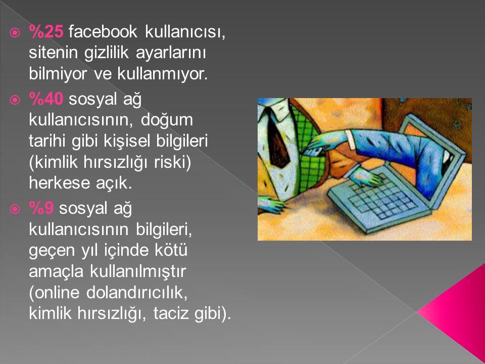  %25 facebook kullanıcısı, sitenin gizlilik ayarlarını bilmiyor ve kullanmıyor.  %40 sosyal ağ kullanıcısının, doğum tarihi gibi kişisel bilgileri (