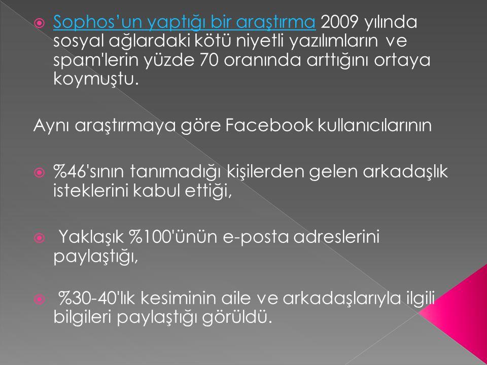  Sophos'un yaptığı bir araştırma 2009 yılında sosyal ağlardaki kötü niyetli yazılımların ve spam'lerin yüzde 70 oranında arttığını ortaya koymuştu. S