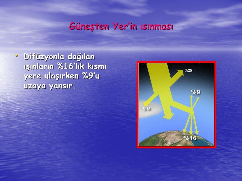 Güneşten Yer'in ısınması %25'i atmosfere girdiğinde kırılarak dağılır.(Difüzyon) %25'i atmosfere girdiğinde kırılarak dağılır.(Difüzyon) Difüzyon olayı güneşi direk görmeyen yerlerin de aydınlanmasını ve gökyüzünün mavi görünmesini sağlar.