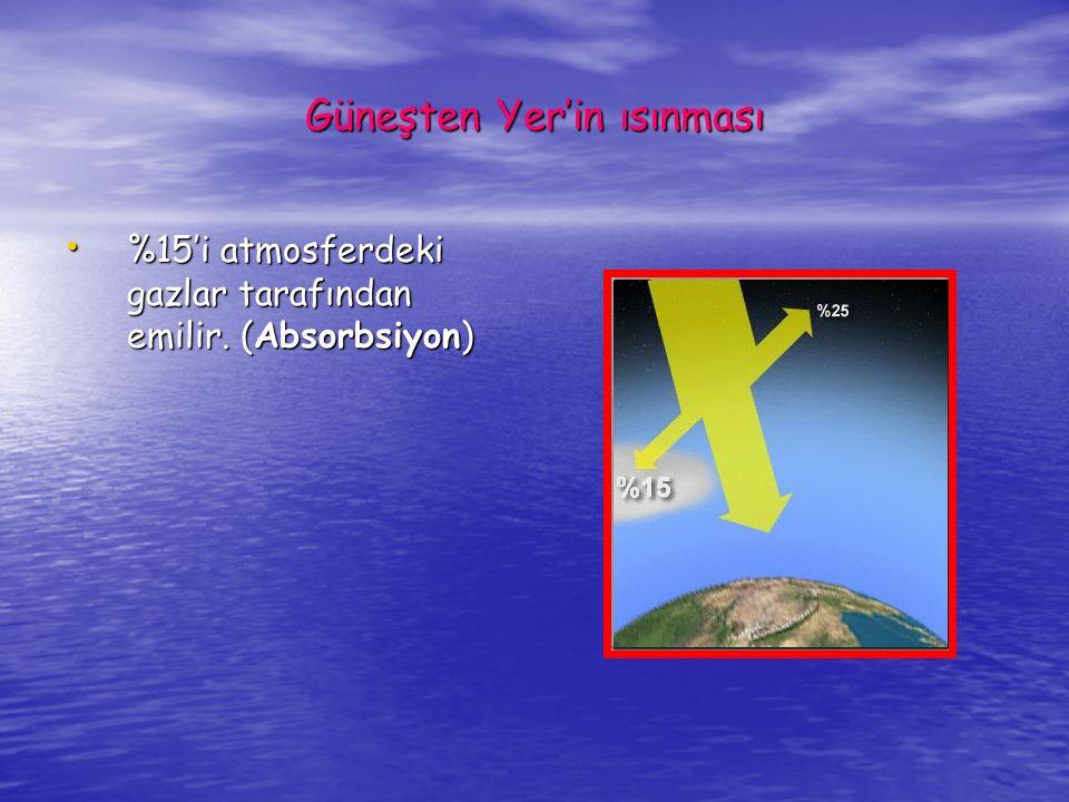 Güneşten Yer'in ısınması Güneşten %25'i atmosferin dış yüzeyinden yansır.
