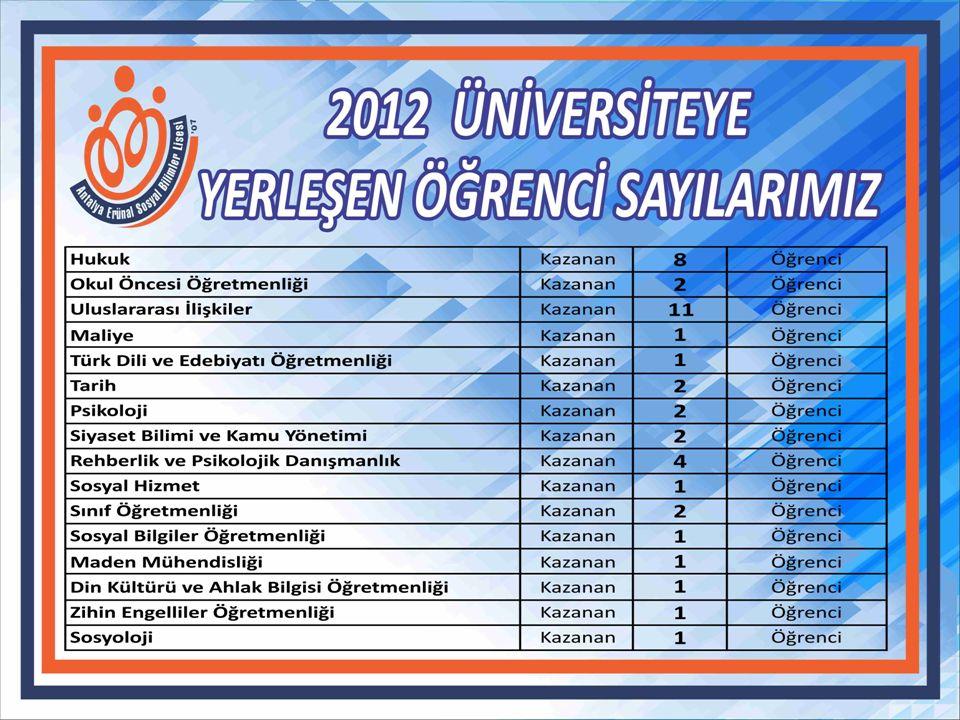 2012 yılında mezun olan 44 öğrenciden 44'ü bir üniversite programına yerleşti. Uluslar arası İlişkiler Siyaset Bilimi ve Kamu Yönetimi PsikolojiRehber