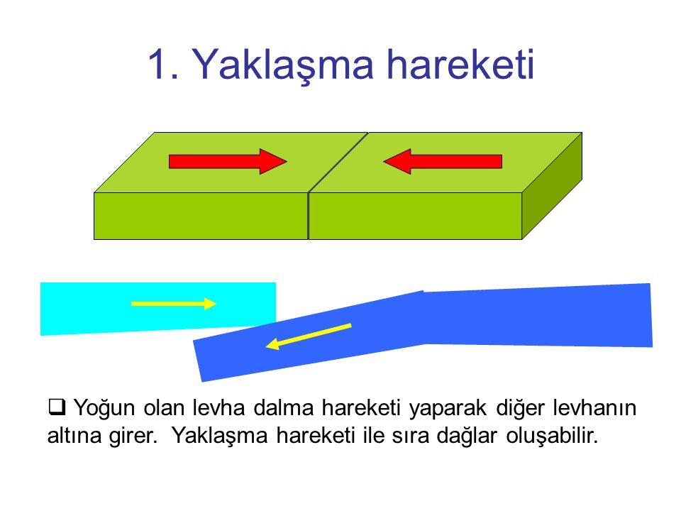 1. Yaklaşma hareketi  Yoğun olan levha dalma hareketi yaparak diğer levhanın altına girer. Yaklaşma hareketi ile sıra dağlar oluşabilir.