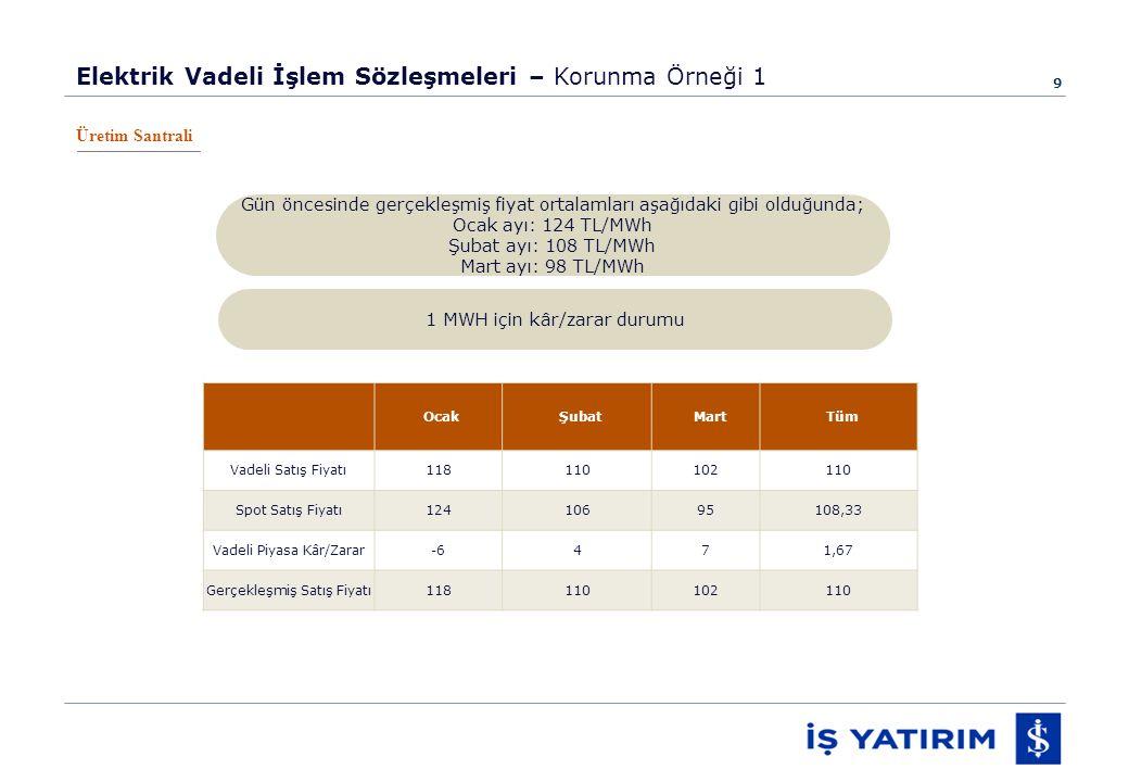 9 Elektrik Vadeli İşlem Sözleşmeleri – Korunma Örneği 1 Üretim Santrali Gün öncesinde gerçekleşmiş fiyat ortalamları aşağıdaki gibi olduğunda; Ocak ayı: 124 TL/MWh Şubat ayı: 108 TL/MWh Mart ayı: 98 TL/MWh 1 MWH için kâr/zarar durumu OcakŞubatMartTüm Vadeli Satış Fiyatı118110102110 Spot Satış Fiyatı12410695108,33 Vadeli Piyasa Kâr/Zarar-6471,67 Gerçekleşmiş Satış Fiyatı118110102110