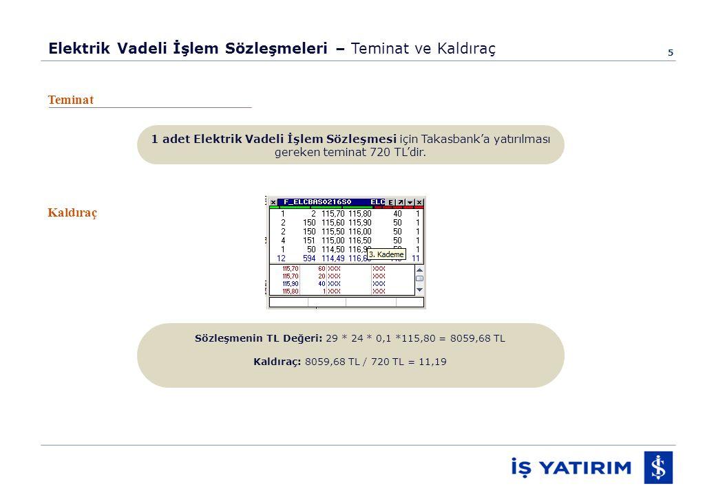 5 Elektrik Vadeli İşlem Sözleşmeleri – Teminat ve Kaldıraç Teminat 1 adet Elektrik Vadeli İşlem Sözleşmesi için Takasbank'a yatırılması gereken teminat 720 TL'dir.