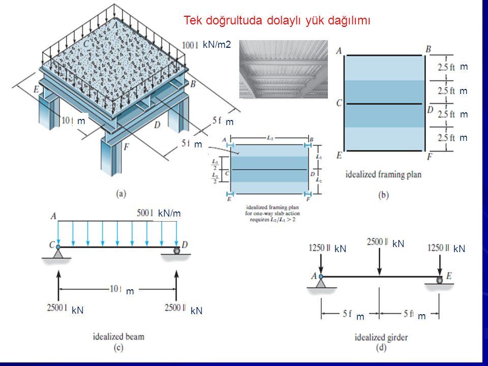 kN/m2 m m m m m m m kN/m m kN m m Tek doğrultuda dolaylı yük dağılımı