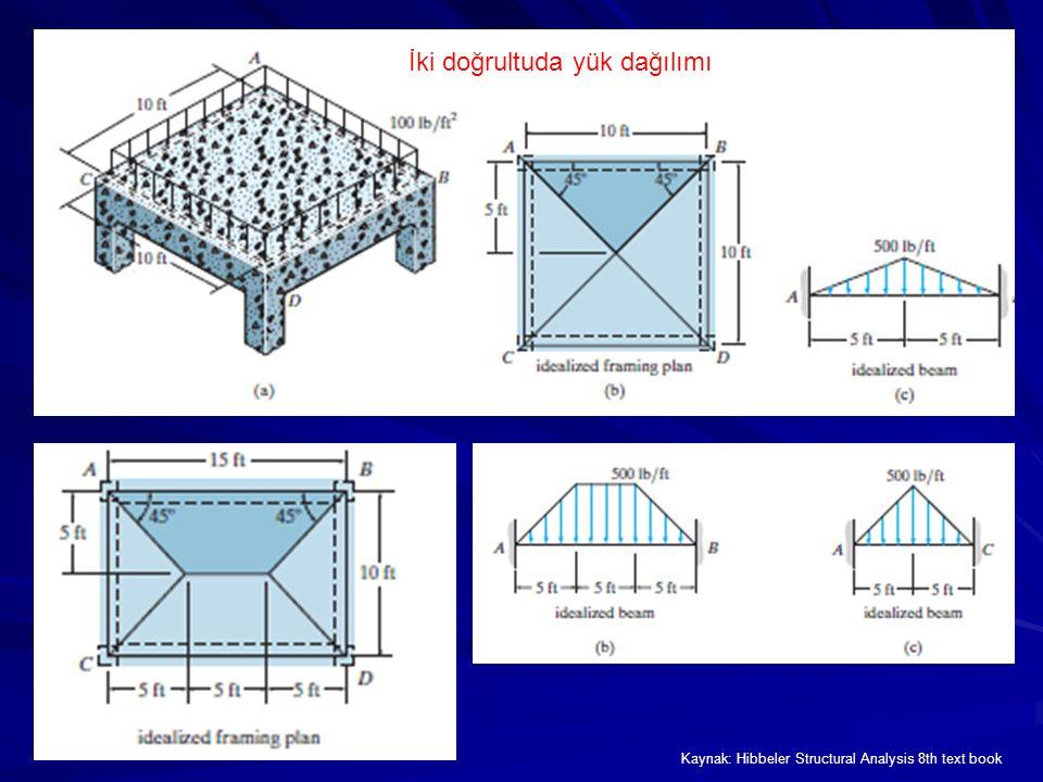 İki doğrultuda yük dağılımı Kaynak: Hibbeler Structural Analysis 8th text book
