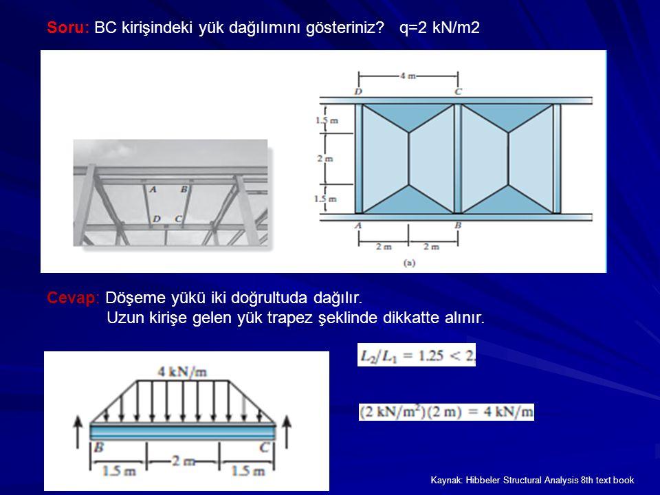 Cevap: Döşeme yükü iki doğrultuda dağılır.Uzun kirişe gelen yük trapez şeklinde dikkatte alınır.